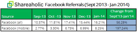 Facebook-Mobile-Referrals-Report-February-2014-data