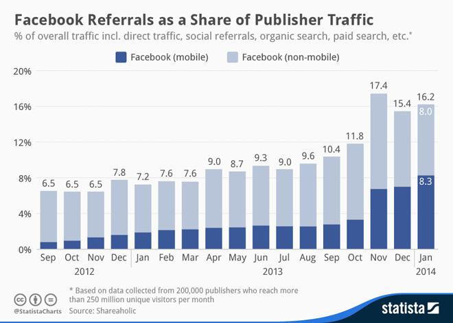 Statista-Infographic-facebook-referral-traffic-