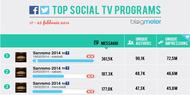 social-tv-sanremo-2014