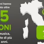 spotify-in-italia-primo-anno