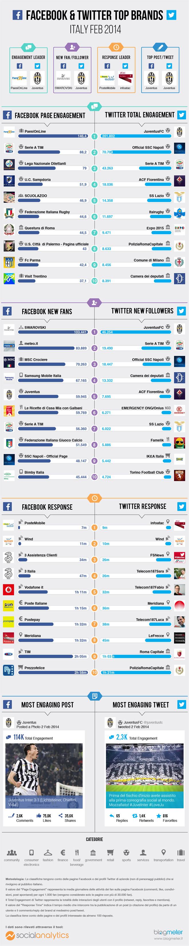juventus facebook-top-brand-febbraio-2014-blogmeter-infografica