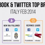 facebook-twitter-top-brand-febbraio-2014-blogmeter