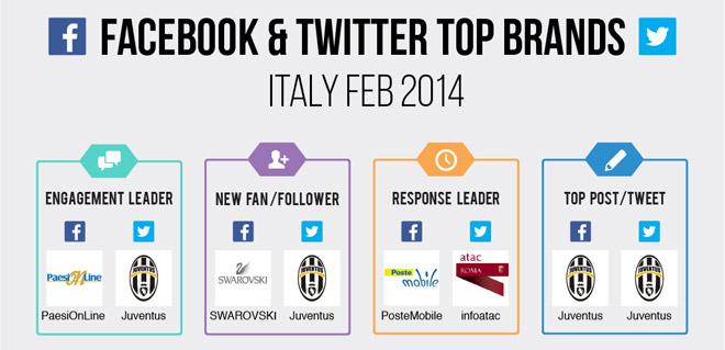 facebook-twitter-top-brand-febbraio-2014-blogmeter juventus