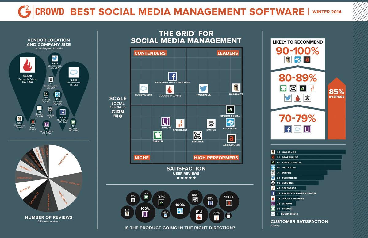 strumenti-social-media-infografica-g2-crowd