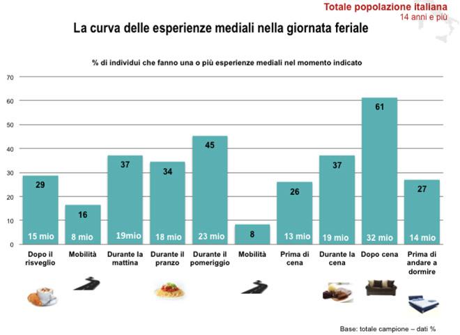 esperienze-mediali-convergenti