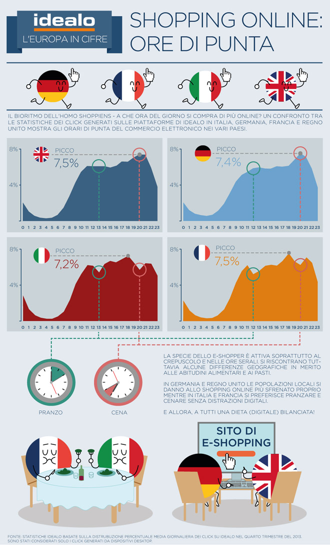 idealo-Infografica-ora-acquisti-online