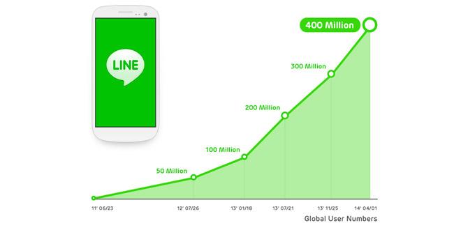 line-400-milioni-utenti