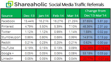 social-media-report-Apr-14-stats1 - social referral