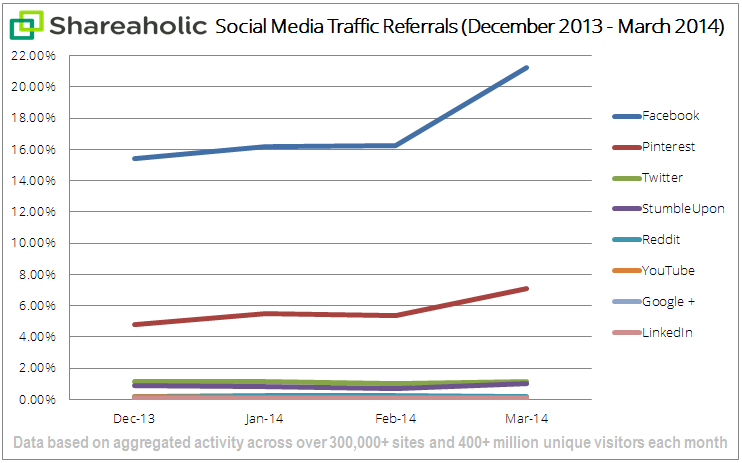 social-media-traffic-report-Apr-14-graph1
