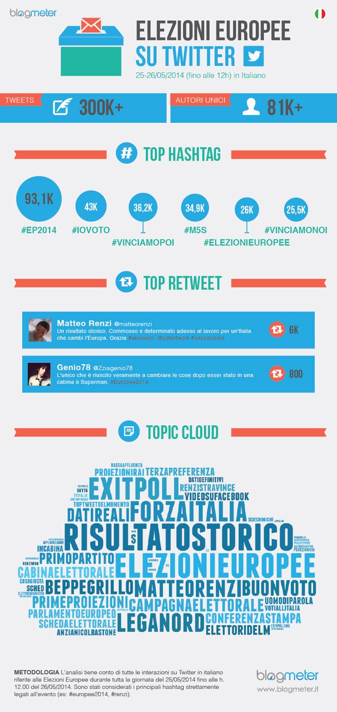EP2014_Infografica_Blogmeter-elezioni-europee