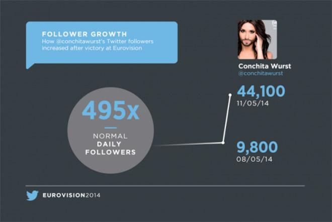 eurovision-conchita-wurst-tweets 5 milioni