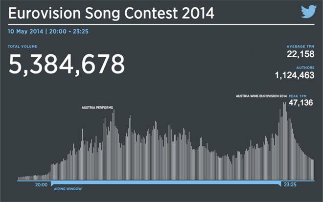 eurovision-tweets-2014 5 milioni