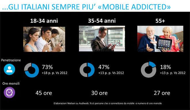 italiani mobile