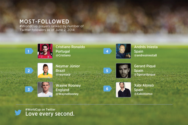 mondiali-giocatori-followers