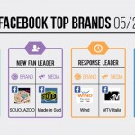 top-brands-facebook-maggio-2014