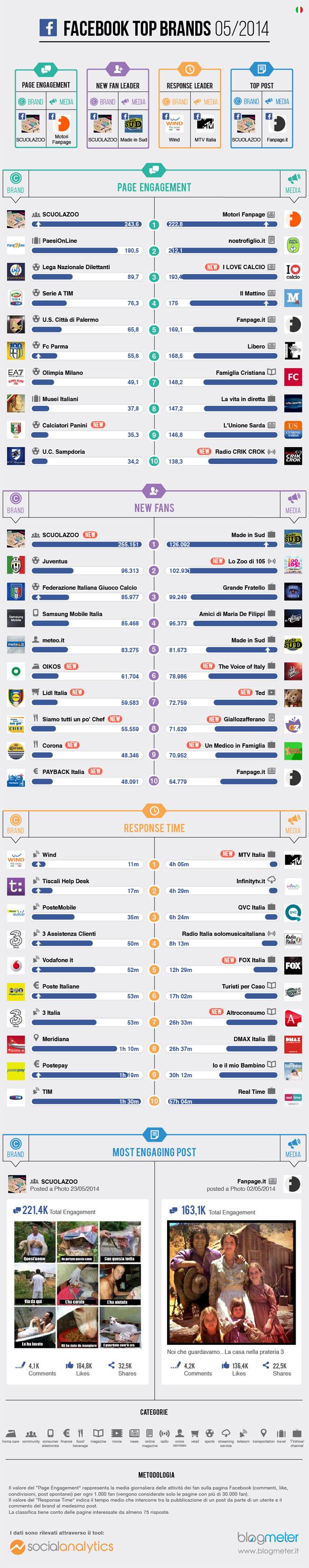 top-brands-facebook-maggio-2014-infografica