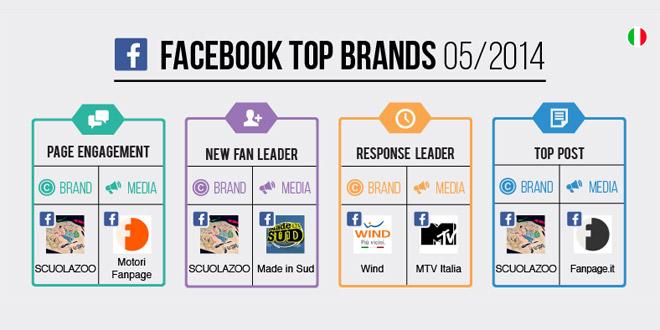top-brands-facebook-maggio-2014