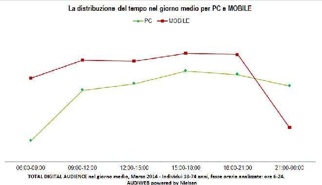 mobile  tempo_marzo2014