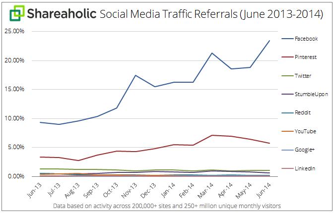 Social-Referral-grafico anno 2013 2014 giugno