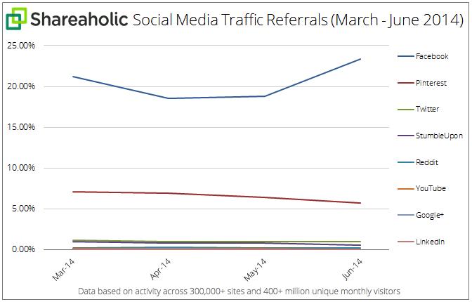 Social-Referral-traffico Q2-July-2014-graph