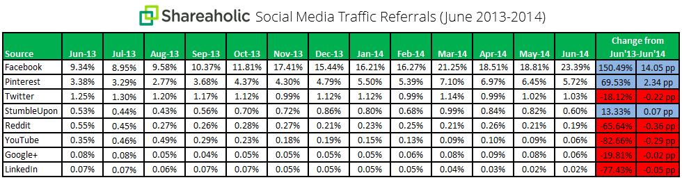 Social-Referral-anno giugno 2013 2014