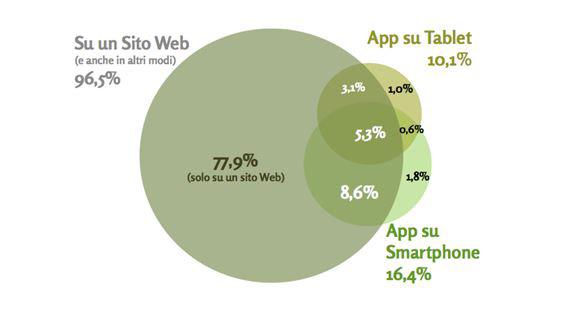Gli acquisti si fanno sempre di pi online e il 15 da mobile for Sito mobili online
