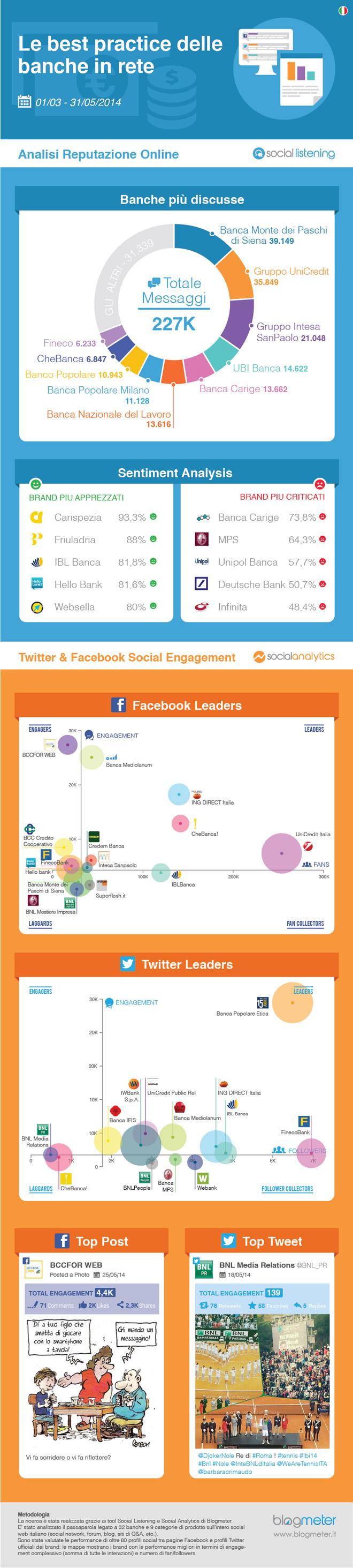 banche-social-media-infografica