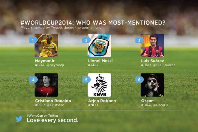 brasile-2014-giocatori-menzionati