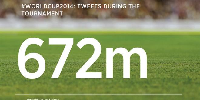 I Tweet dei Mondiali di Brasile 2014 sono stati 672 milioni!