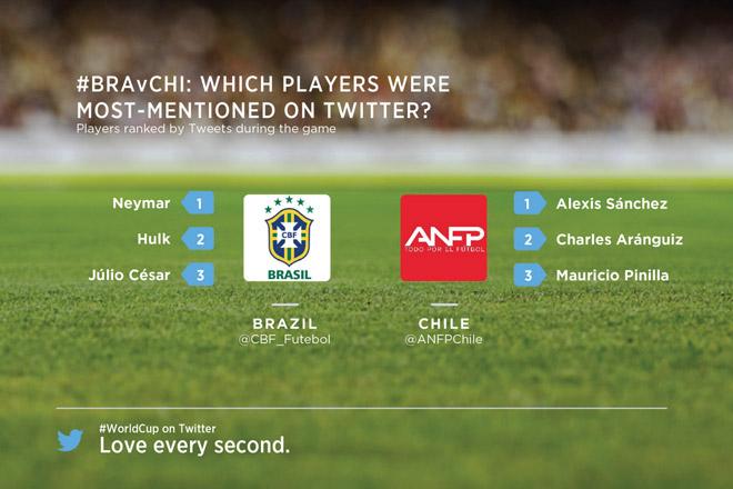brasile-cile-calciatori-menzionati