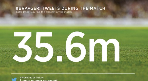 Brasile vs Germania segna il record: 35,6 milioni di tweet! #Brasile2014