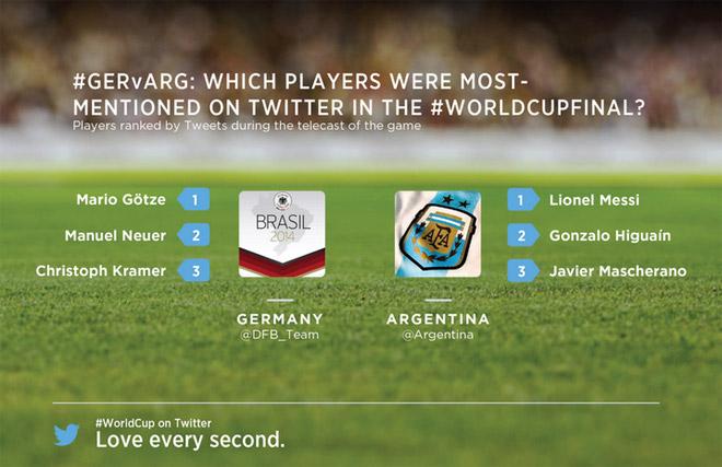 germania-argentina-giocatori-menzionati