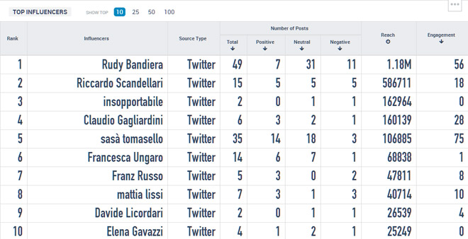 #unamacchinaperrudy influencers-twitter-reach