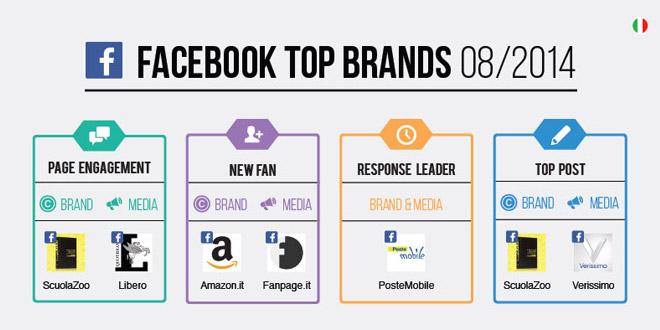 Ecco i top brands italiani su Facebook ad Agosto 2014 [Infografica]