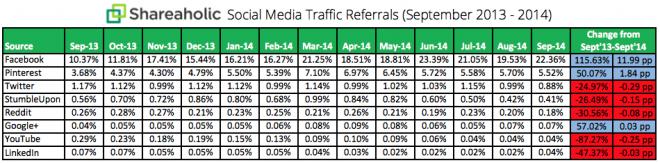 Traffic referral facebook 2014