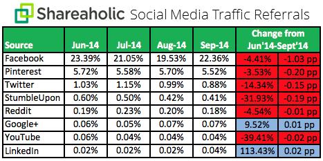 Traffic referral facebook