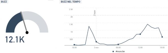 moncler buzz