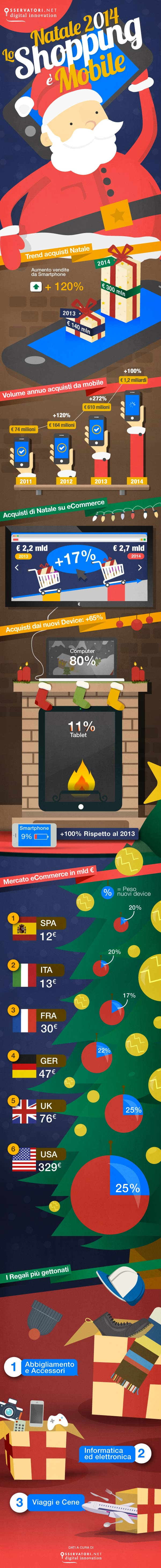 Infografica e-commerce Natale 2014