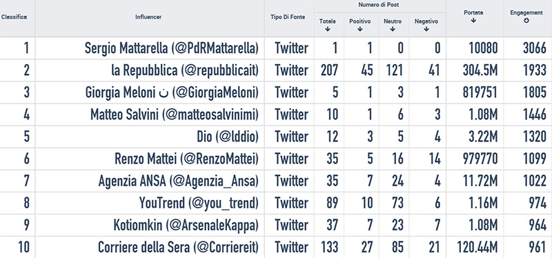 Mattarella-influencers-twitter