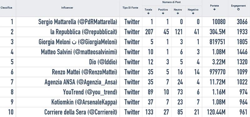 Mattarella-influencers-twitter