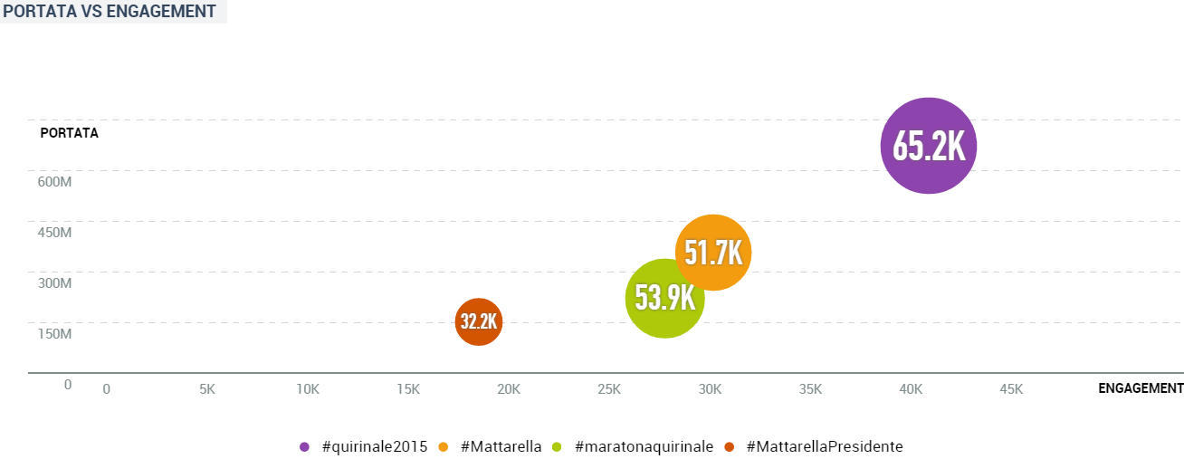 Mattarella 2015 reach