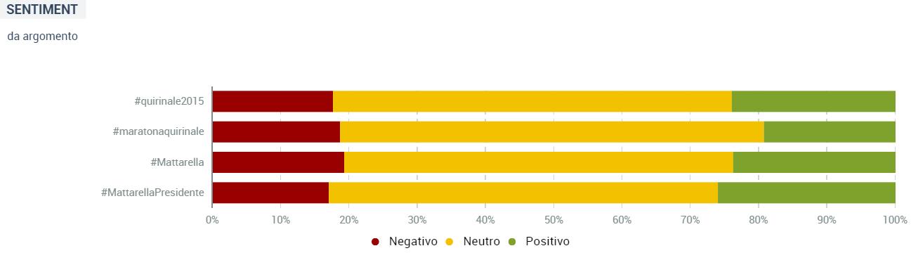 Mattarella 2015 sentiment