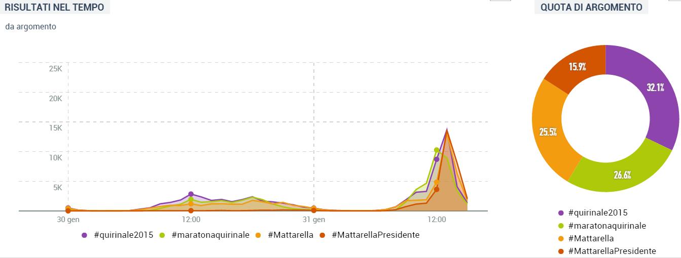 Mattarella 2015 tweet