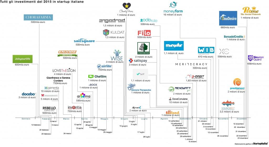 InfograficaInvestimenti_startupitalia