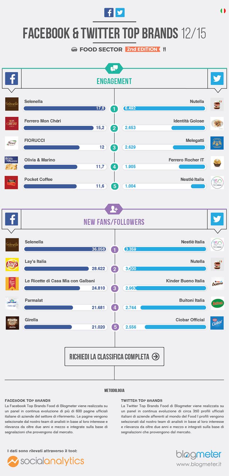 brand food social media infografica