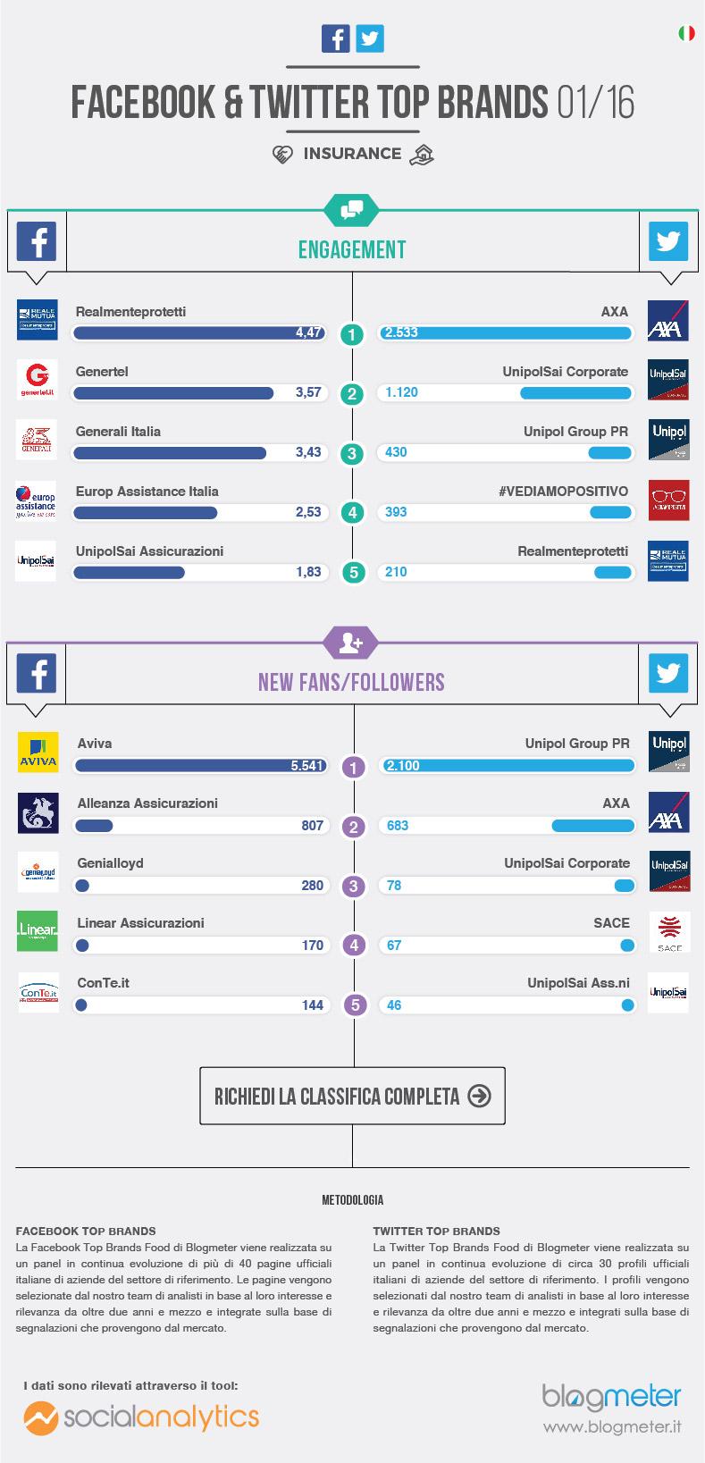 infografica social media settore assicurativo