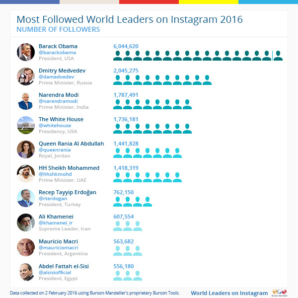 leader mondiali obama instagram