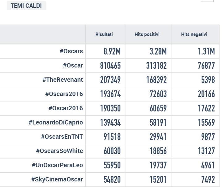 #oscars hashtag globali oscar
