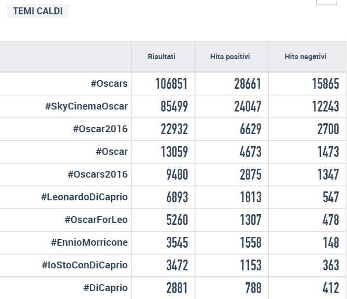 #oscars hashtag italia oscar
