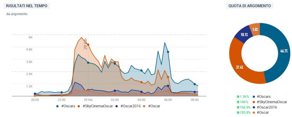 #oscars tweet totali italia oscar